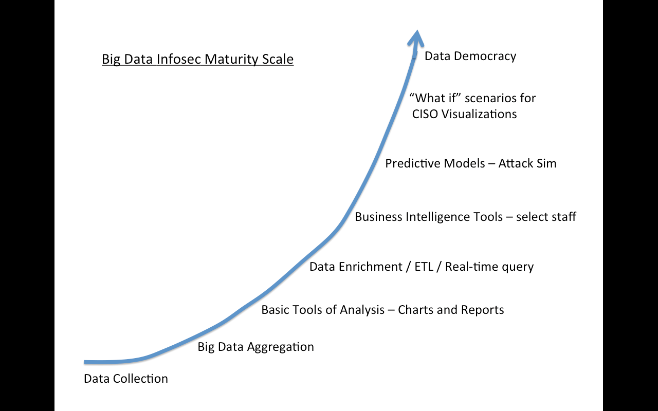 Big Data Information Security Maturity Scale