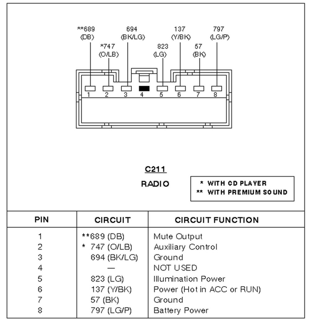 medium resolution of 1995 ford radio wiring colors