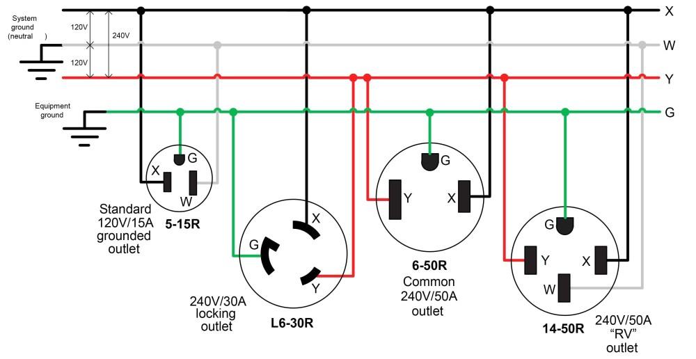 medium resolution of 30 amp generator plug wiring diagram 240v plug wiring diagram how to wire a 4 fulham wh5