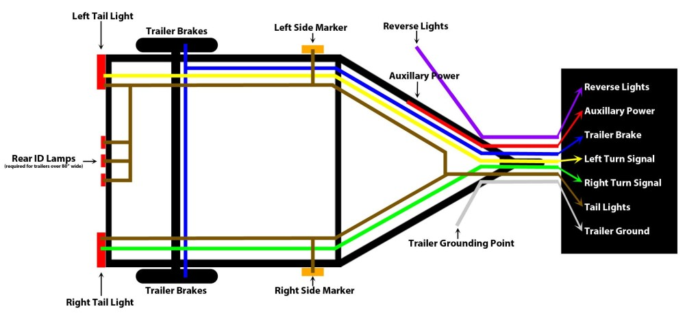 medium resolution of trailer wiring diagram 7 pin to 4 pin wiring library 7 pin to 4 pin trailer