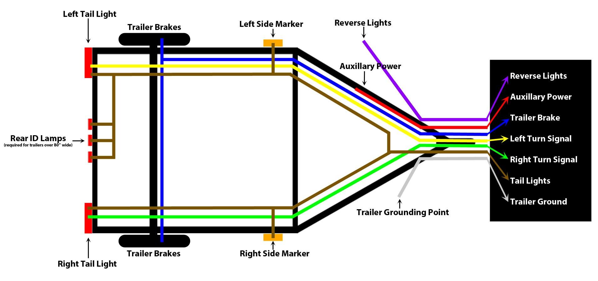 hight resolution of trailer wiring diagram 7 pin to 4 pin wiring library 7 pin to 4 pin trailer