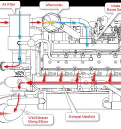 8 3 cummins fuel shutoff solenoid wiring diagram collection marine engine air flow diagram 13  [ 1173 x 716 Pixel ]
