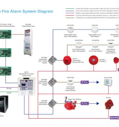 fire alarm system wiring diagram wiring library code alarm ca6552 system wiring diagram addressable fire alarm [ 1500 x 1060 Pixel ]