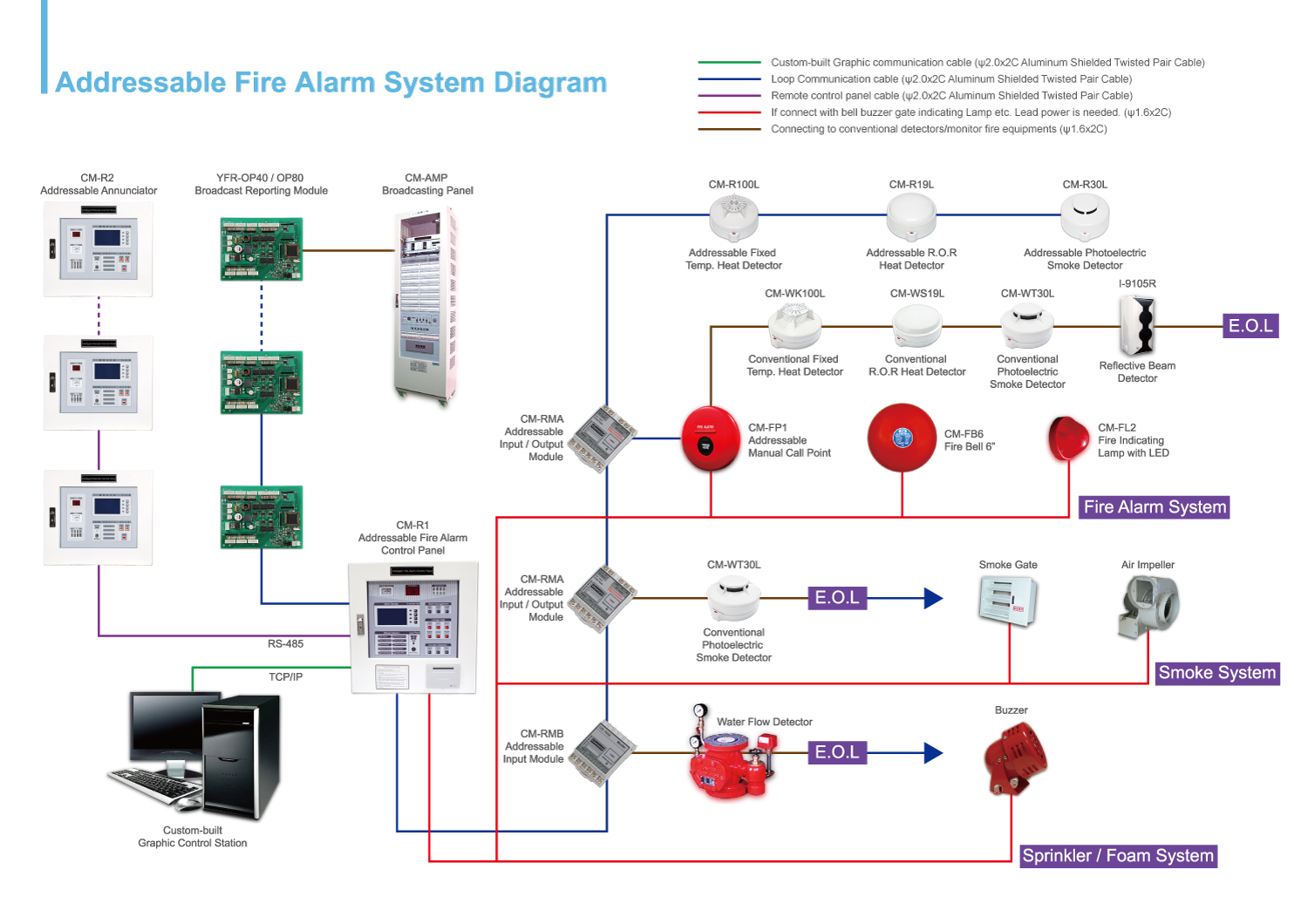 addressable fire alarm control panel wiring diagram vw passat stereo for system library