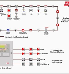 addressable fire alarm system wiring diagram download fire alarm wiring diagram 8 h [ 1024 x 768 Pixel ]
