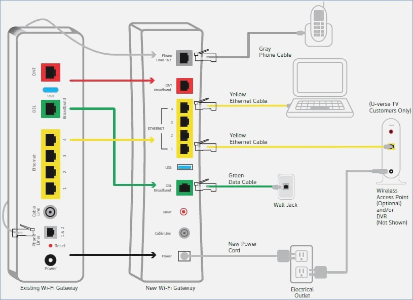 uverse gateway wiring diagram 94 chevy 1500 for att data schema file pl97832 at t u verse phone
