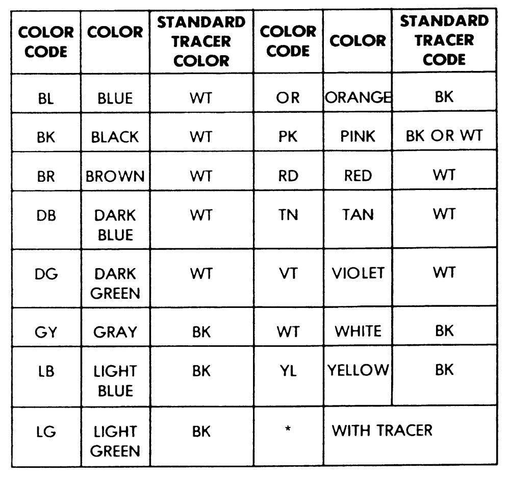 wiring diagram color abbreviations nissan navara towbar automotive codes sample |