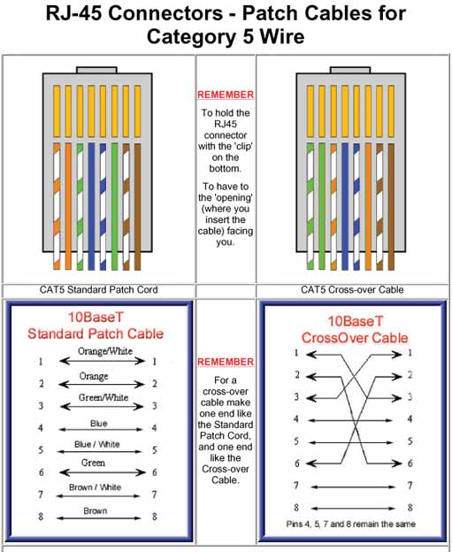 Cat 5 Cable Color Sequence | Coloringsite.co