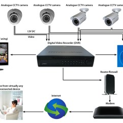 Cat5 Cctv Wiring Diagram Cause And Effect Tree Camera Sample