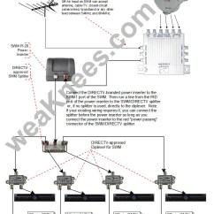 Home Cable Tv Wiring Diagram Motor Run Capacitor Direct Whole Dvr Gallery Sample Collection A Swm With Diplexers For Off