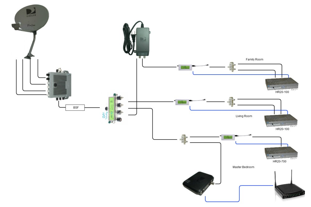 medium resolution of direct tv wiring diagram whole home dvr collection wiring diagram for direct tv 16