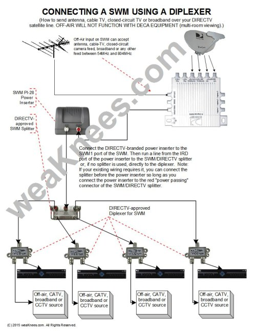 small resolution of directv wiring diagram whole home dvr collection wiring a swm with diplexers for off air