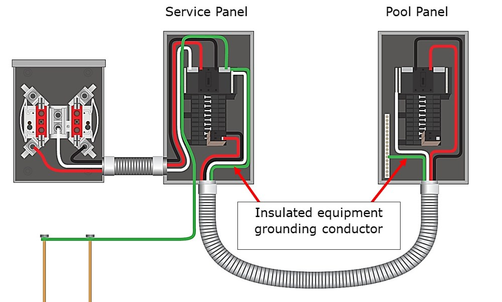 medium resolution of sub panel wiring code wiring diagram option pool sub panel wiring diagram