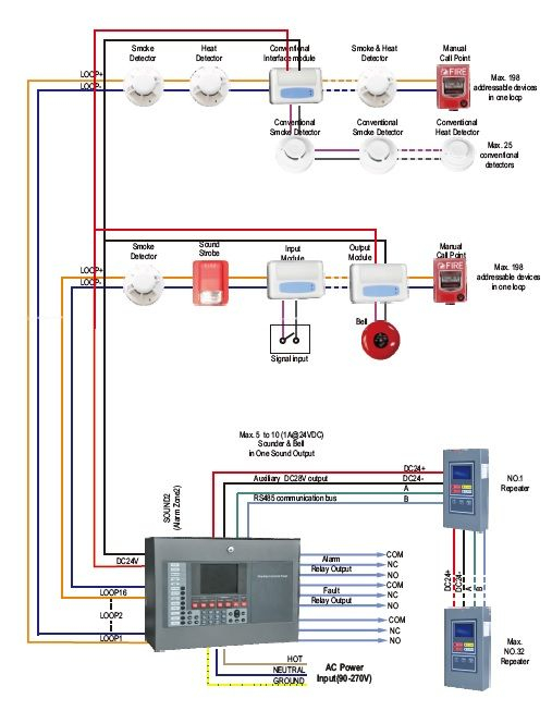 addressable fire alarm wiring diagram fitfathers how to make electrical diagrams horn strobe collection sample smoke alarms correctly 2 k