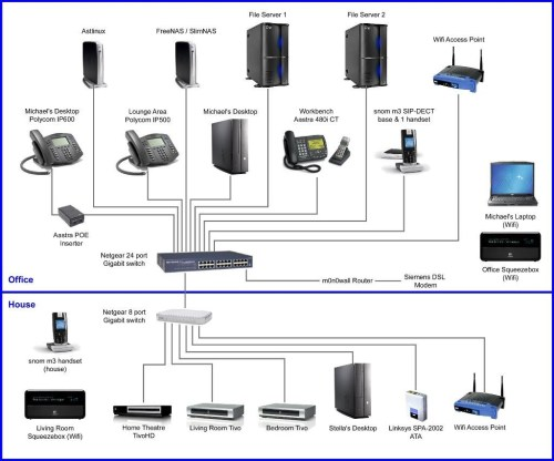 small resolution of home network wiring diagram collection wiring diagram sample rh faceitsalon com 568b wiring diagram home lan