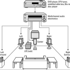 Home Theatre System Wiring Diagram Opel Astra G Theater Systems Speaker Download How To Set Up A Surround Sound