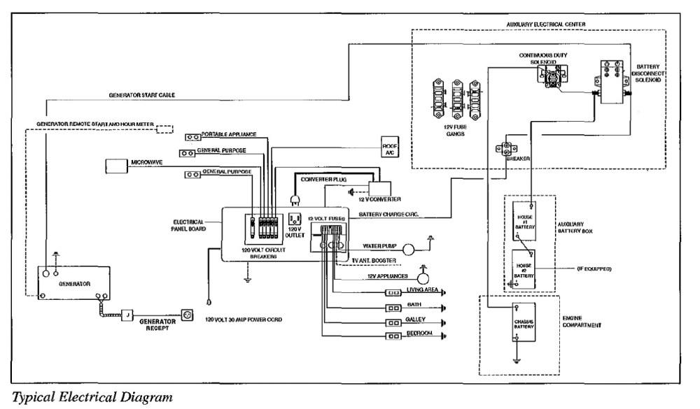 medium resolution of 1988 fleetwood southwind motorhome wiring diagram