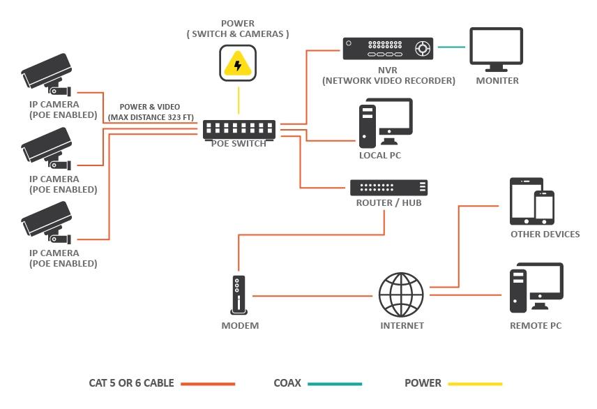 Education Cctv Video Surveillance Block Diagram Providing Manual Guide