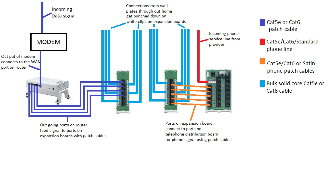 Cat 5 Telephone Wiring Diagram