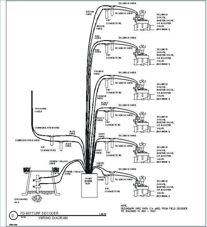 Rainbird Irrigation Controller Instructions