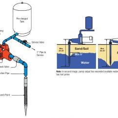 230 Volt Submersible Pump Wiring Diagram 2004 Dodge Ram 1500 Parts Red Lion Download Sample