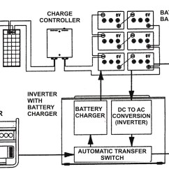 Rv Converter Wiring Diagram 1970 Chevy C10 Inverter Charger Solutions