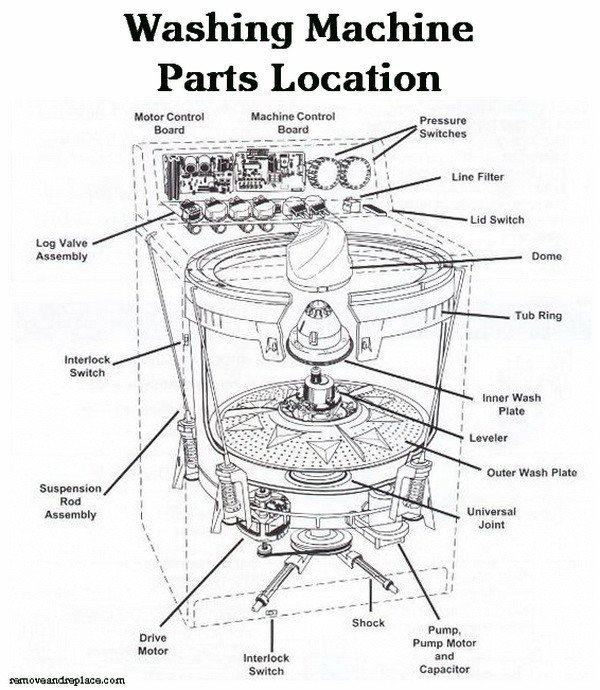 Samsung Washing Machine Wiring Diagram Pdf Gallery