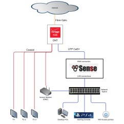 Internet Wiring Diagram Gst Conventional Fire Alarm System Verizon Fios Collection Sample Download Pfsense 2 3 Setup With Dvr And