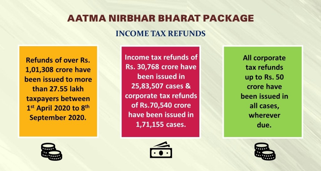 Implementation of Aatma Nirbhar Bharat Package Progress So Far
