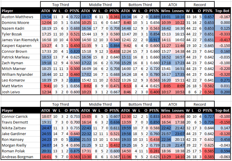 The Leafs' Ice Time and how it pertains to usage, not record