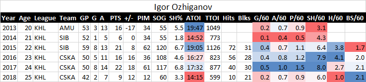 On Igor Ozhiganov, and the case for tempered expectations