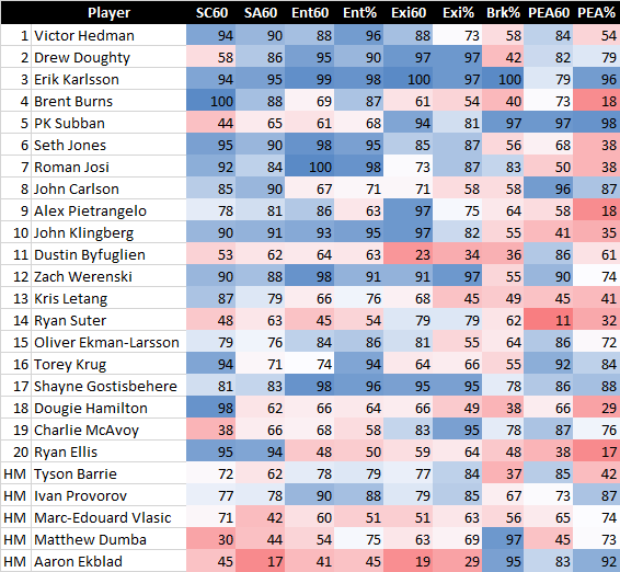 The numbers behind the NHL's Top 20 defencemen, and the roles of today's elite