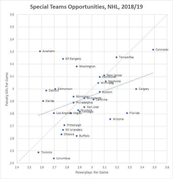 How teams can exploit the Special Teams construct in Hockey
