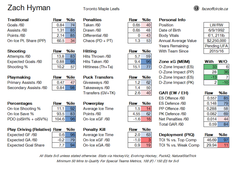 A Zach Hyman departure seems likely, and makes sense