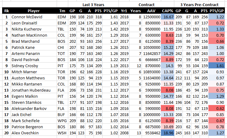 It's time to stop beating the Marner contract dead horse