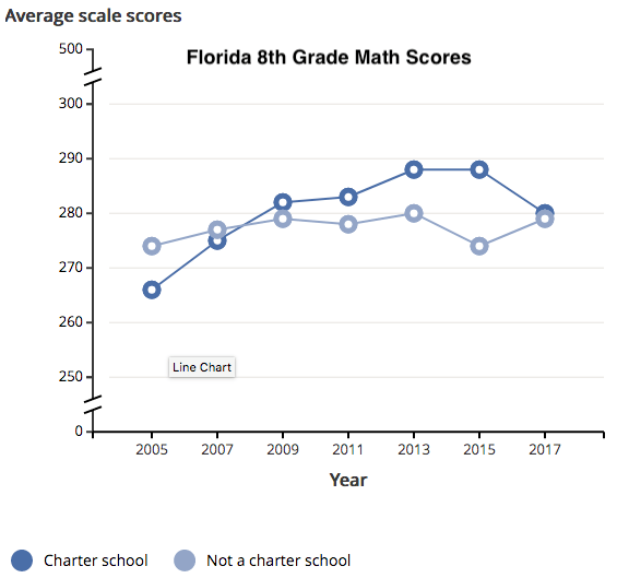 Are Charter Schools Worse than Traditional Schools in