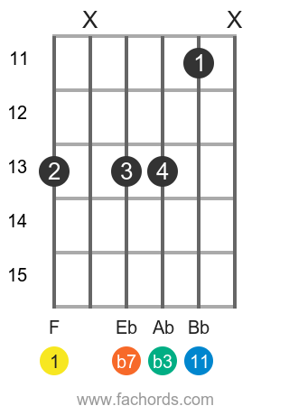 12 Easy Guitar Chords for Beginners: A2, Bsus, Dsus, & More!