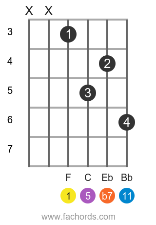 F M11 Guitar Chord : guitar, chord, Guitar, Chords, Explained, Minor, Eleventh