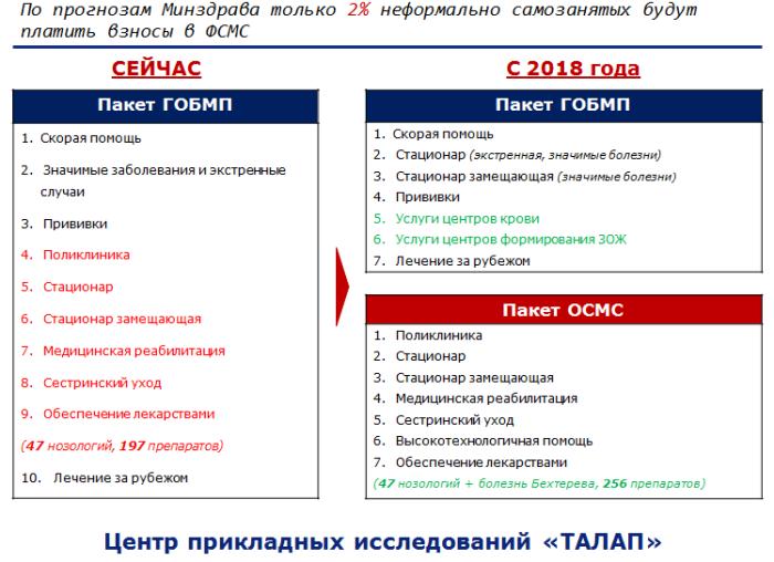 Реформа здравоохранения в Казахстане