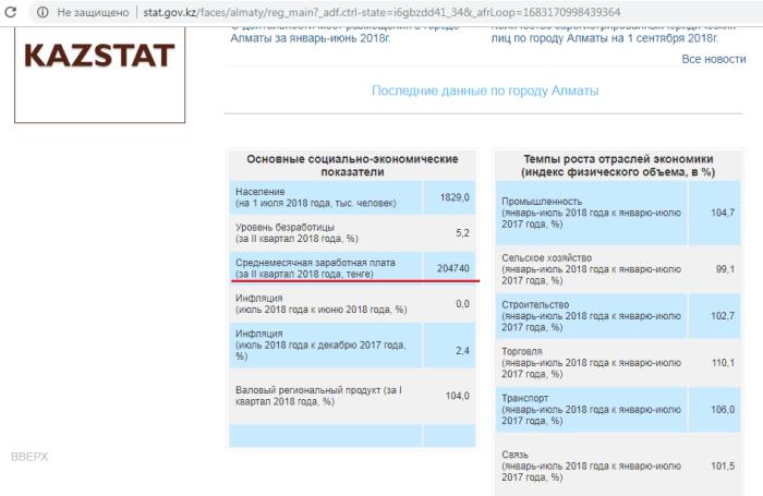 Средняя и медианная зарплаты в Алматы