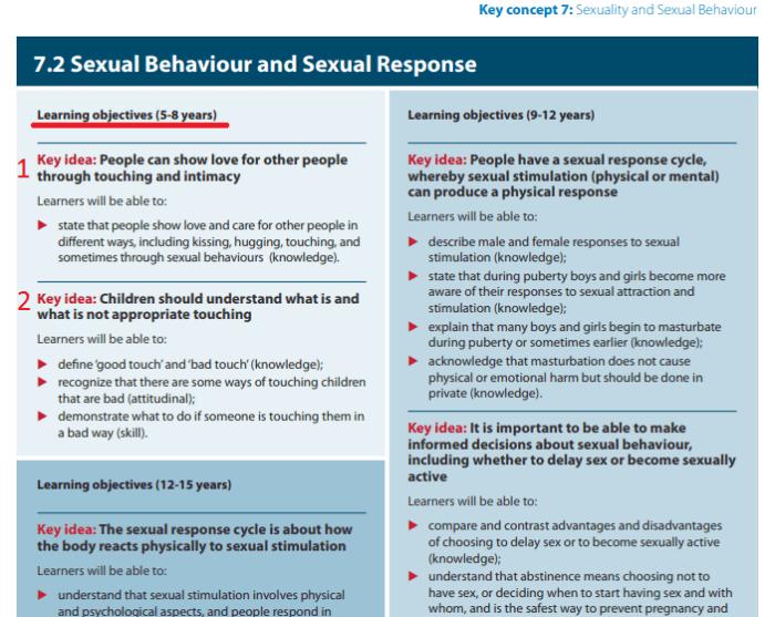 Техническое руководство по половому воспитанию