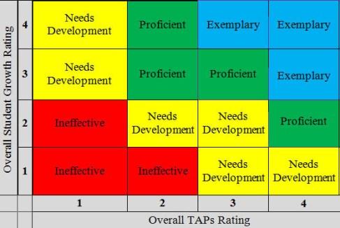 TEM Decision Table