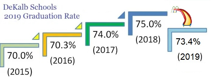DeKalb Schools 2019 Graduation Rate