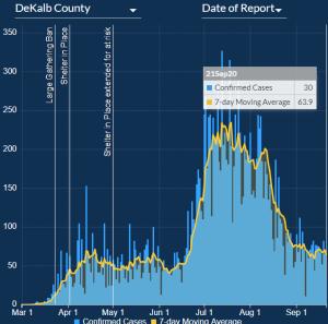 DeKalb Cases Per 100k