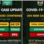 Did Nigeria discharge over 11,000 COVID-19 patients in one day?
