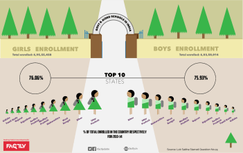 India School Enrollment Statistics - Enrollment in Government Schools (2013 - 2014) - Infographic