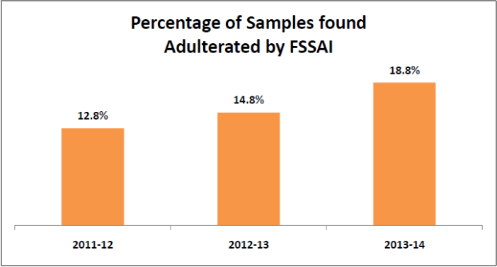 Percentage of Samples found adulterated by FSSAI - Maggi ban in India