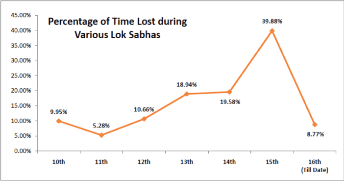 Percentage of time lost during various Lok Sabhas - Parliament Disruption India
