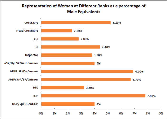 Reprensentation of women at different rants as a percentage of male equivalents - women police in india