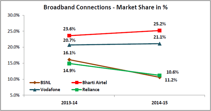 bsnl losses- broadband connections market share_opt